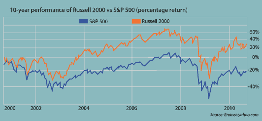 10-year performance of Russell 2000 vs S&P 500
