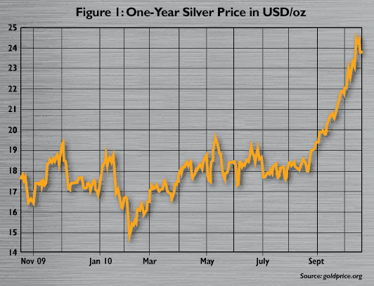 Figure 1:One-Year Silver Price in USD per oz
