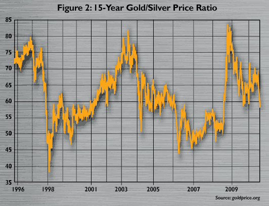 Figure 2:15 year Gold vs Silver Price Ratio