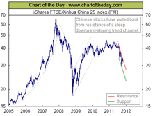 Chinese stocks in steep downtrend