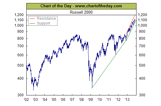 Russell 2000 at record highs chart the bahamas investor