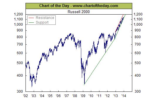 Russell 2000 testing support chart the bahamas investor