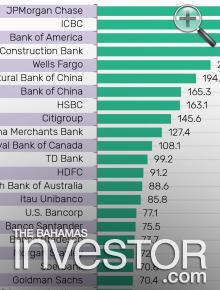 Top 25 global banks by M Cap